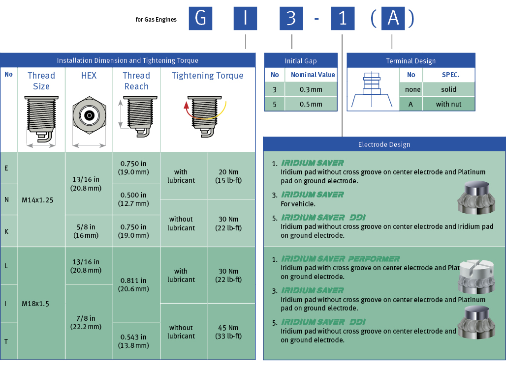 DENSO® Spark Plugs | motortech